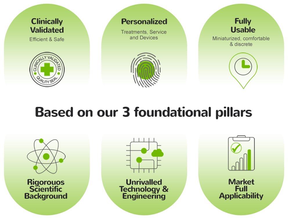 Foundational pillars